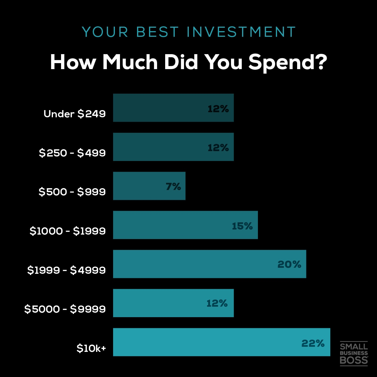 Best investment-how much