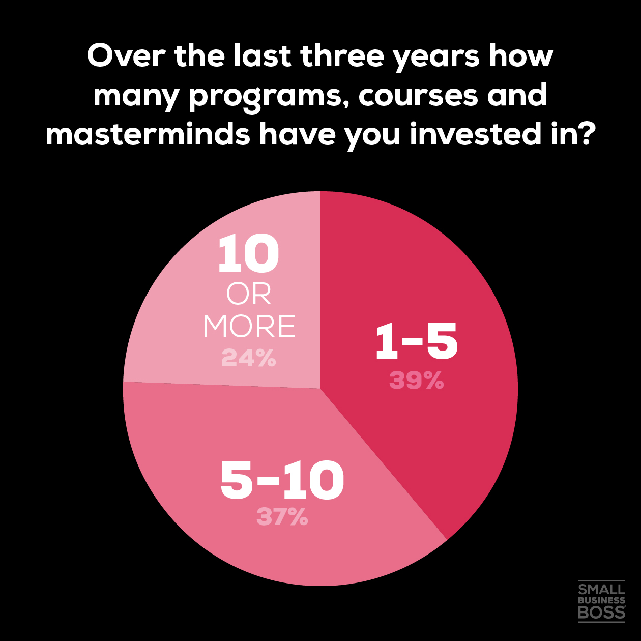How many have you invested in