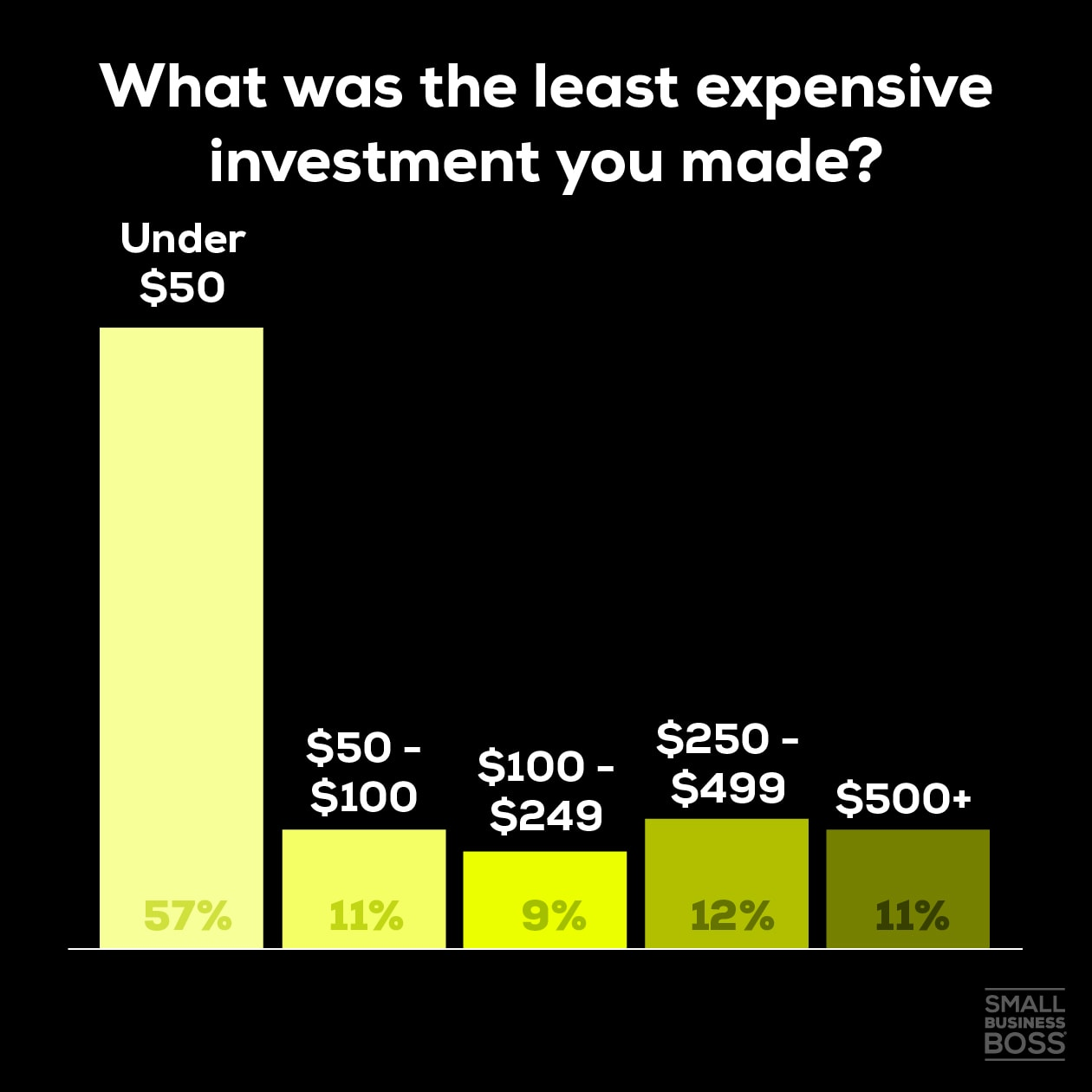 Least expensive investment