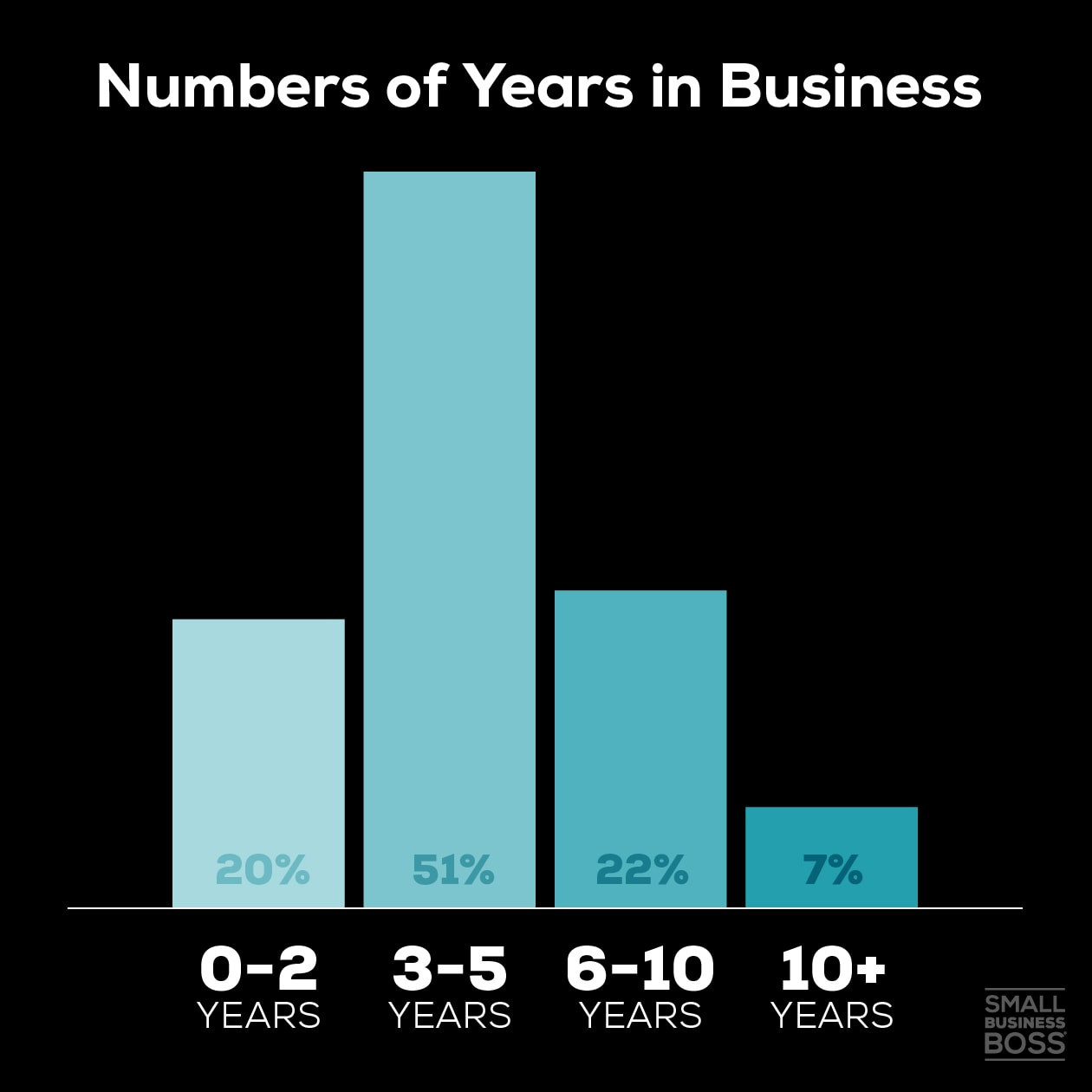 No Yrs in Business 1