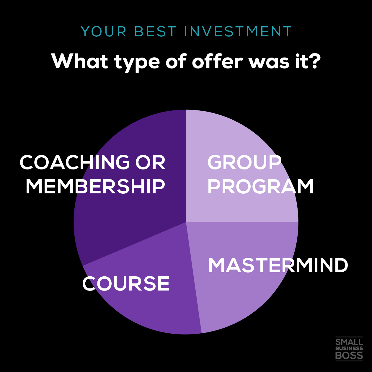 Best investment-what type