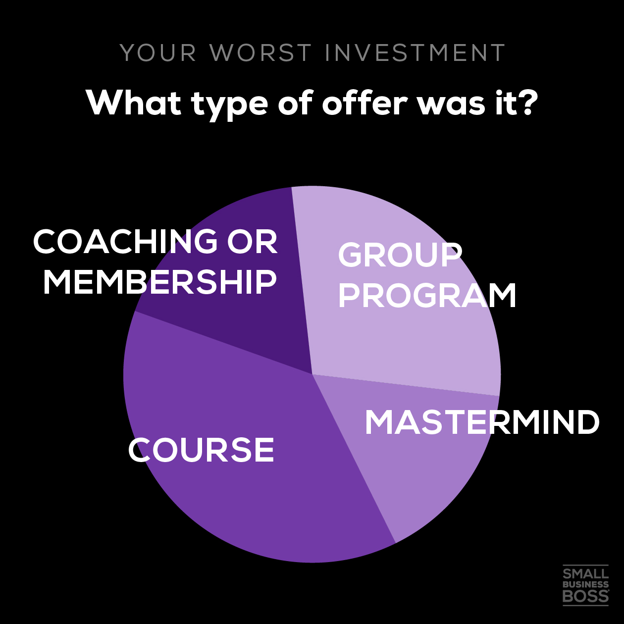 Worst investment-what type