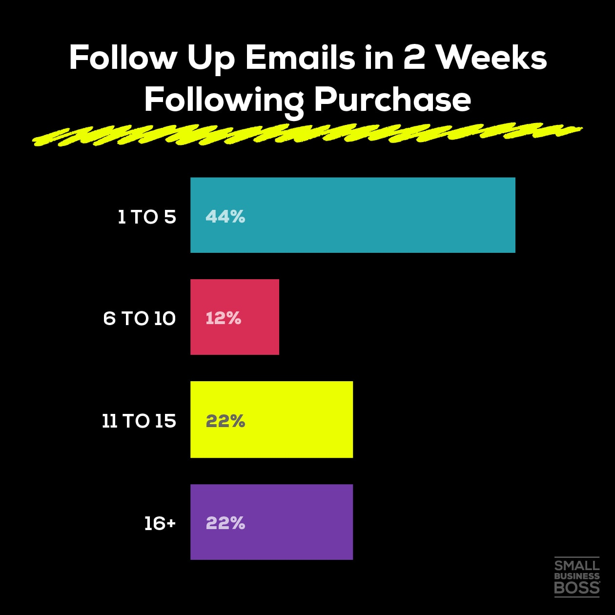 Follow Up Emails in 2 Weeks Following Purchase