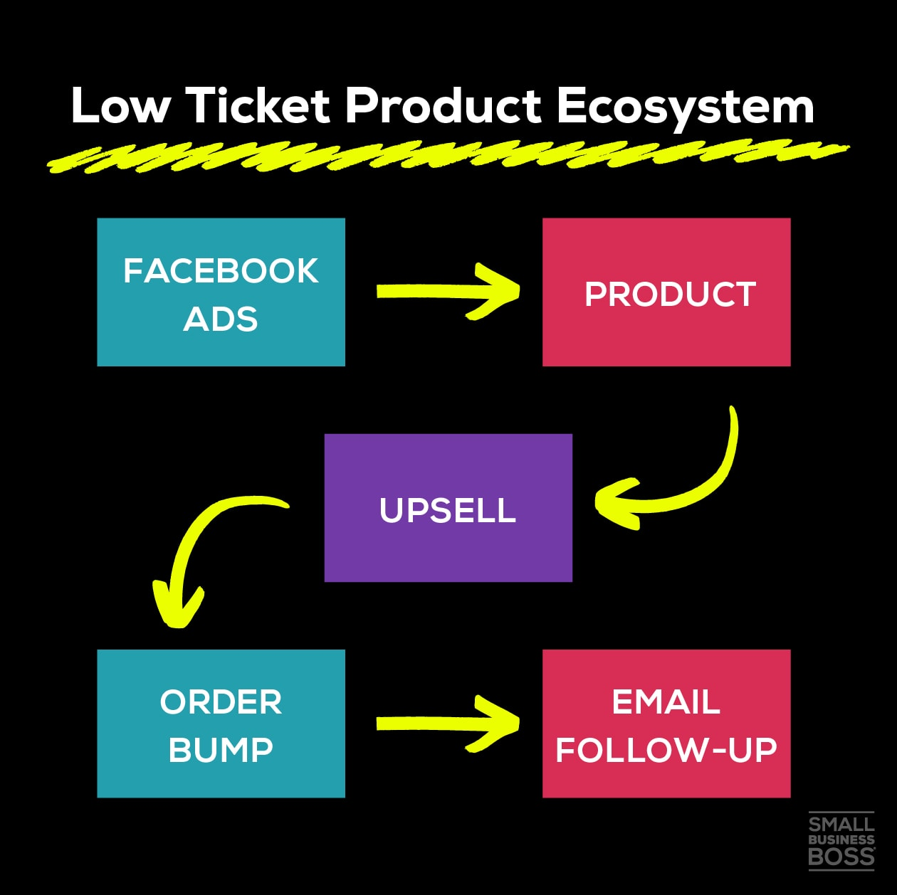 Low Ticket Product Ecosystem