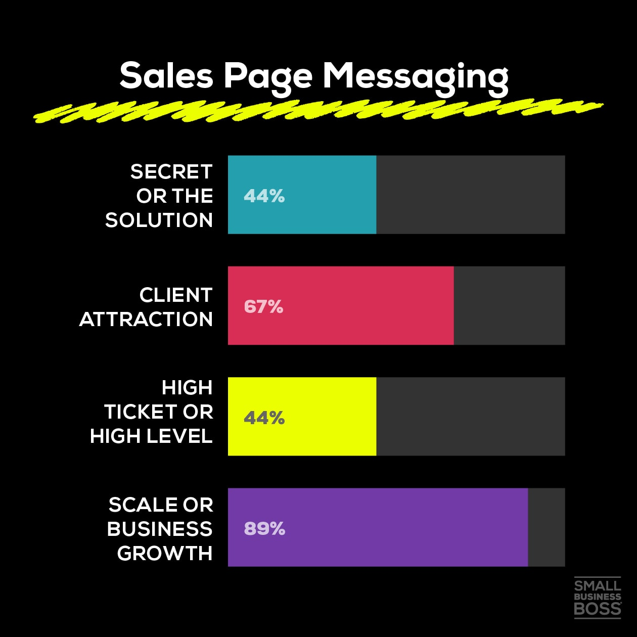 Sales Page Messaging